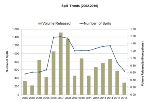 Figure 2. 2002-2016 Trends in crude and non-crude spills for AK, CA, HI, OR and WA