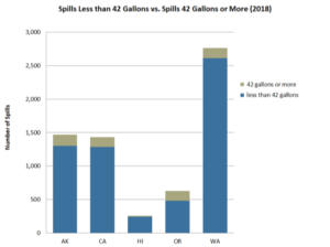 Large spills (greater than 42 gal) and small spills (less than 42 gal) reported in 2018