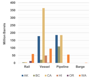 Graph 3: Annual volume by transportation mode and jurisdiction (2018)