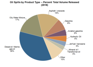 Fig. 1 - Oil Spills by Product Type - Percent Total Volume Released (2018)
