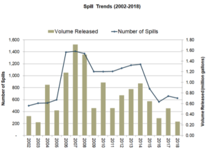 Fig 2. Spill Trends (2002 - 2018)