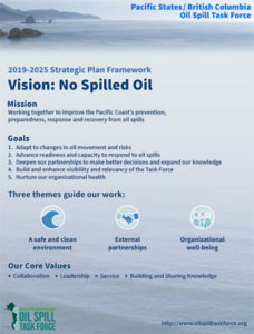 2019-2025 Strategic Plan — 1 page overview