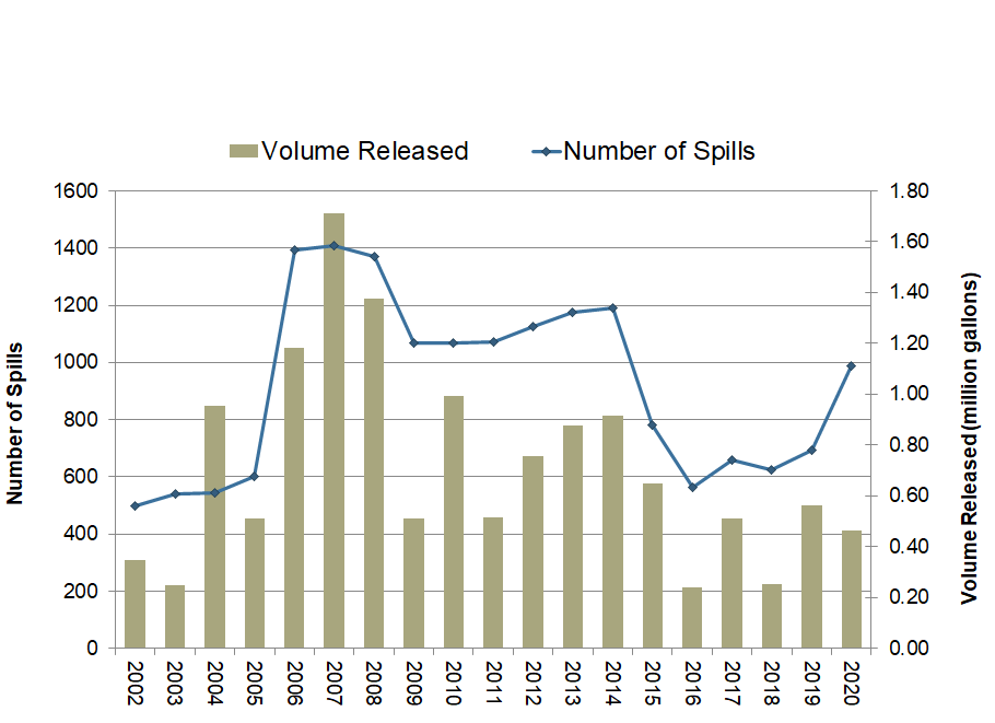 Figure 3: trends in oil spill numbers and volume since the Task Force began the oil spill database